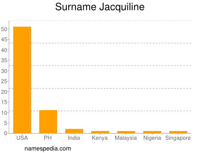 Surname Jacquiline