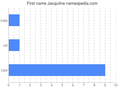 Given name Jacquilne