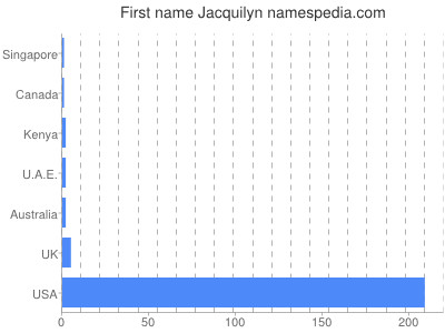 Given name Jacquilyn