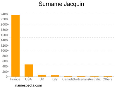 Surname Jacquin