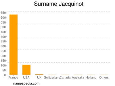 Surname Jacquinot