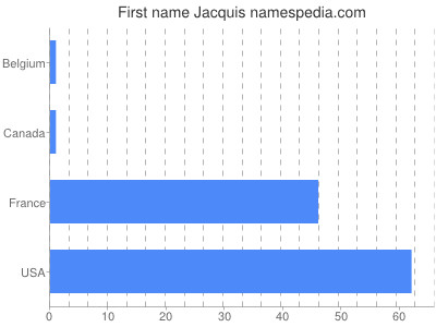 Given name Jacquis