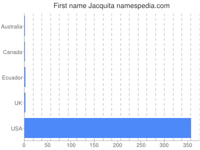 Given name Jacquita