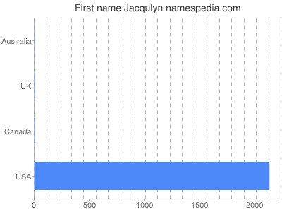 Given name Jacqulyn