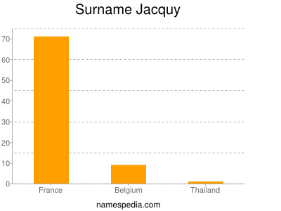 Surname Jacquy