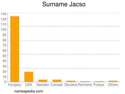 Surname Jacso