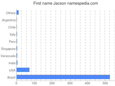 Given name Jacson