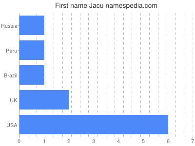 Given name Jacu