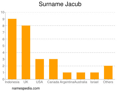 Surname Jacub