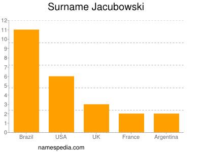 Surname Jacubowski