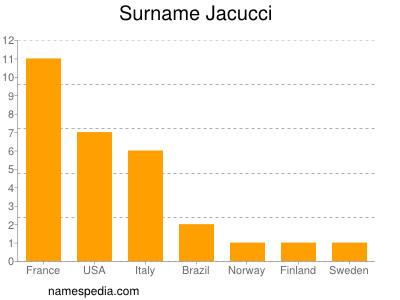 Surname Jacucci
