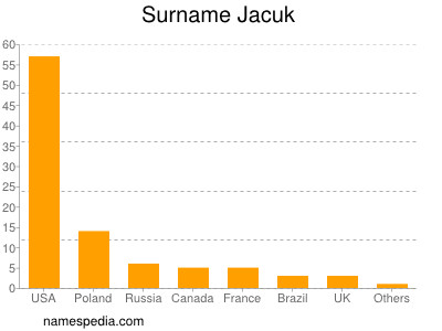 Surname Jacuk