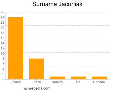 Surname Jacuniak