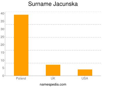 Surname Jacunska