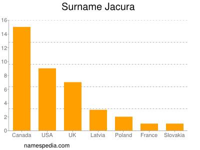 Surname Jacura