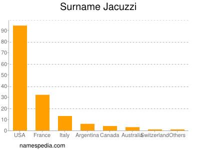 Surname Jacuzzi
