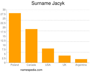 Surname Jacyk