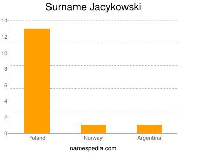 Surname Jacykowski