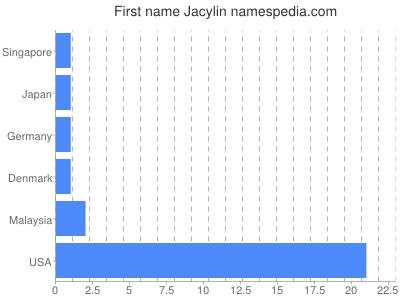 Given name Jacylin