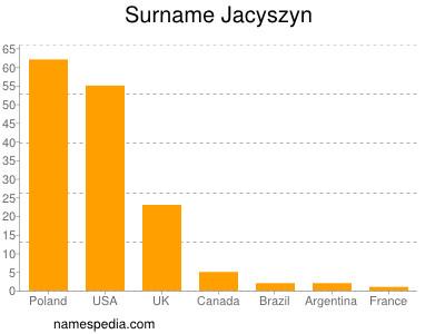 Surname Jacyszyn