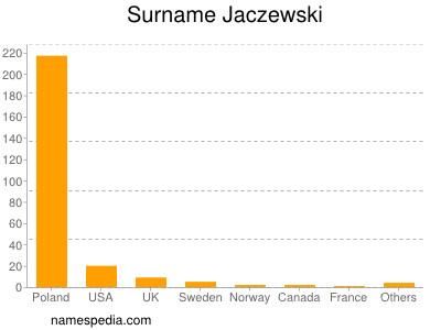 Surname Jaczewski
