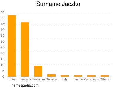 Surname Jaczko