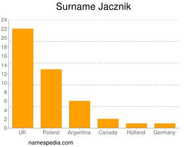 Surname Jacznik