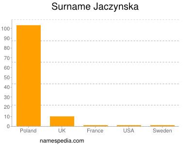 Surname Jaczynska