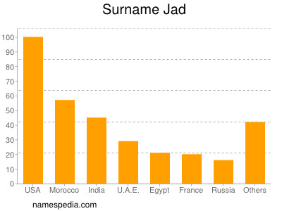 Surname Jad