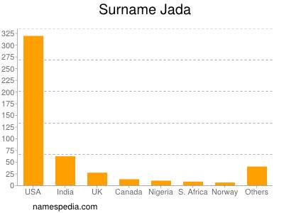 Surname Jada