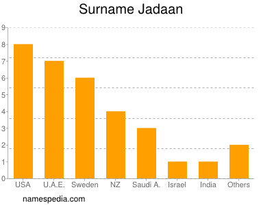 Surname Jadaan