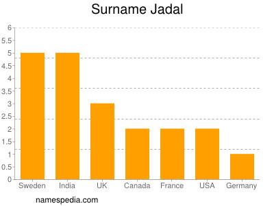 Surname Jadal