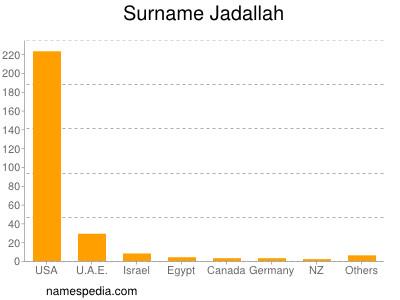 Surname Jadallah