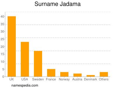 Surname Jadama