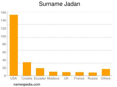 Surname Jadan