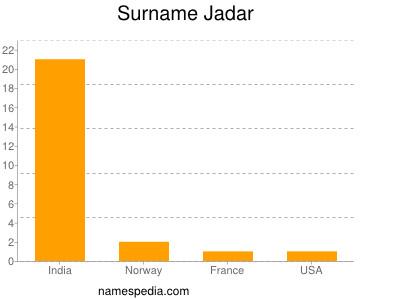 Surname Jadar