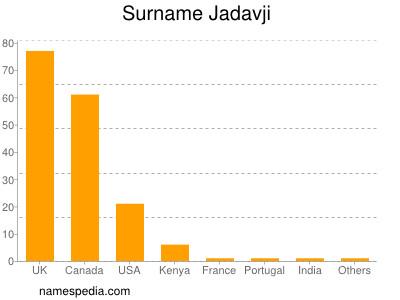Surname Jadavji