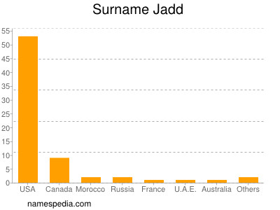 Surname Jadd