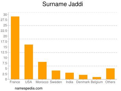 Surname Jaddi