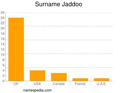 Surname Jaddoo