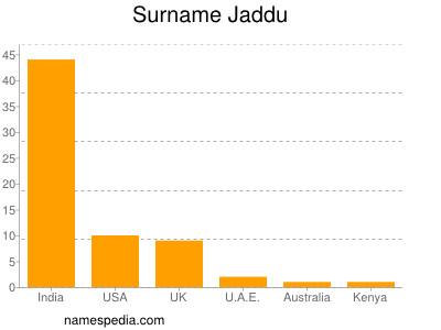 Surname Jaddu