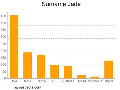 Surname Jade