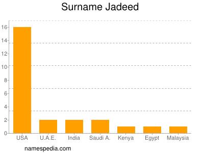 Surname Jadeed