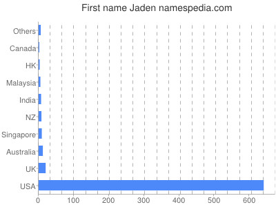 Given name Jaden