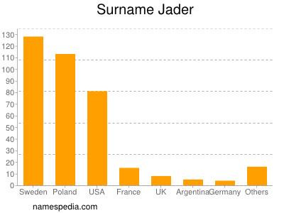 Surname Jader