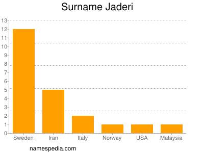 Surname Jaderi