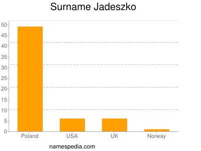 Surname Jadeszko