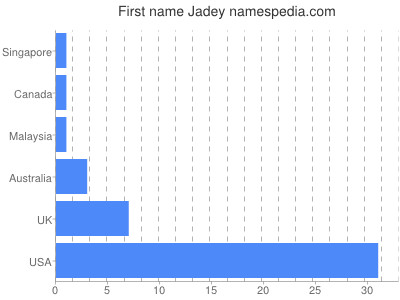 Given name Jadey