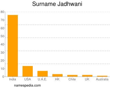 Surname Jadhwani