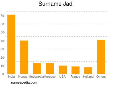 Surname Jadi